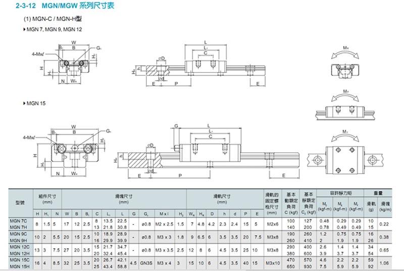 上银直线导轨系列MGN7C尺寸参考