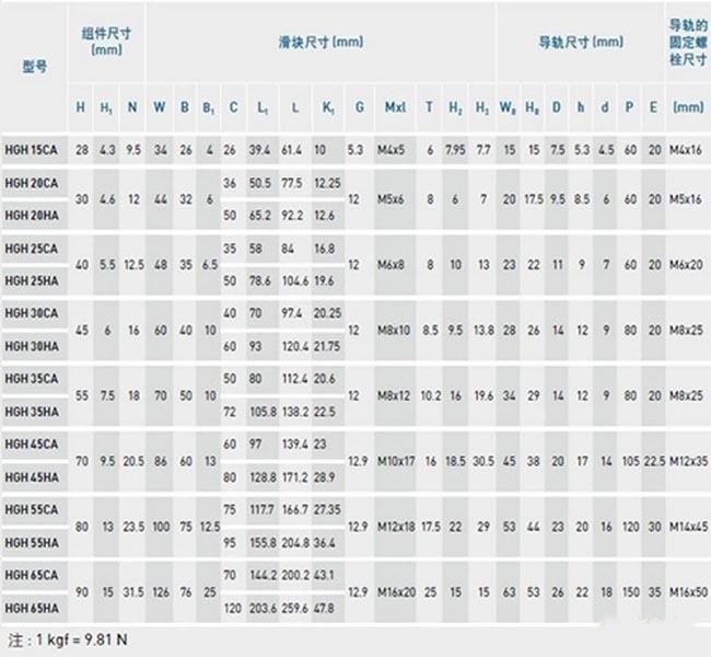 台湾上银导轨,HGH15CA型号表