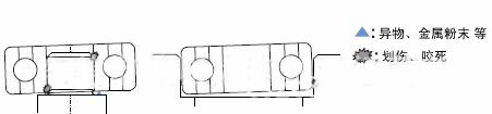 轴和固定座的操作
