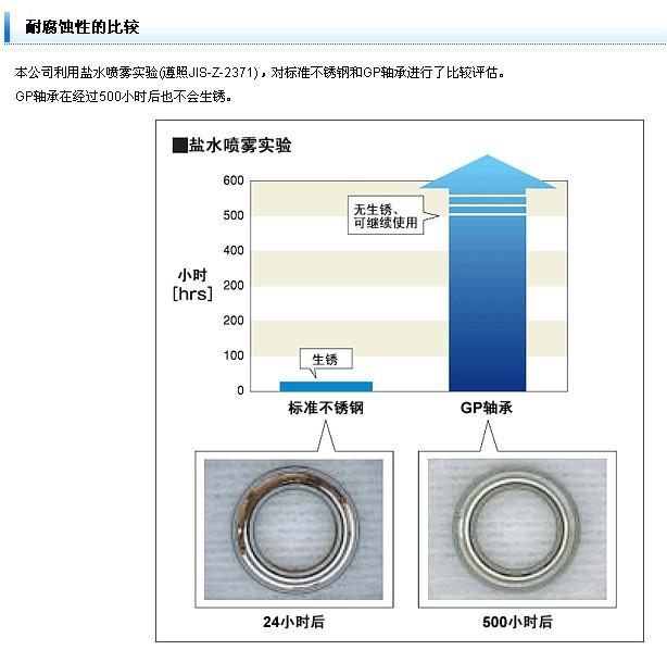 NMB不锈钢轴承防腐蚀测试